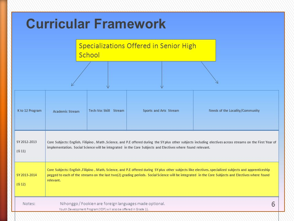 Curricular Framework Specializations Offered in Senior High School 6
