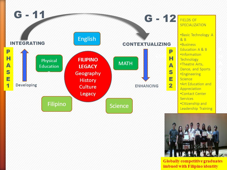G - 11 G - 12 G - 12 English Filipino Science PHASE 2 PHASE 1 PHASE 2