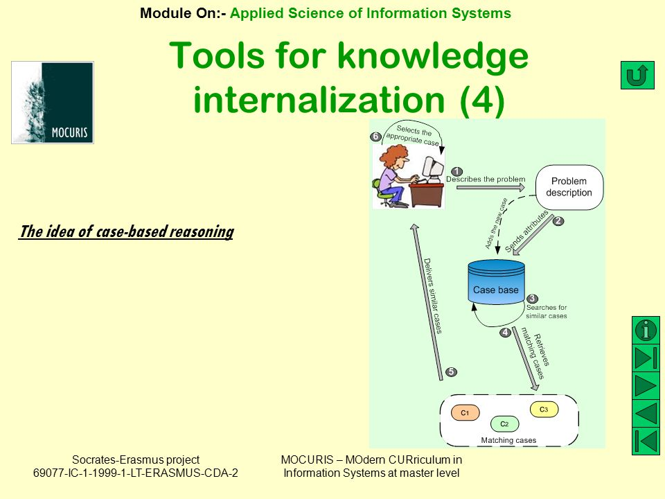 Tools for knowledge internalization (4)