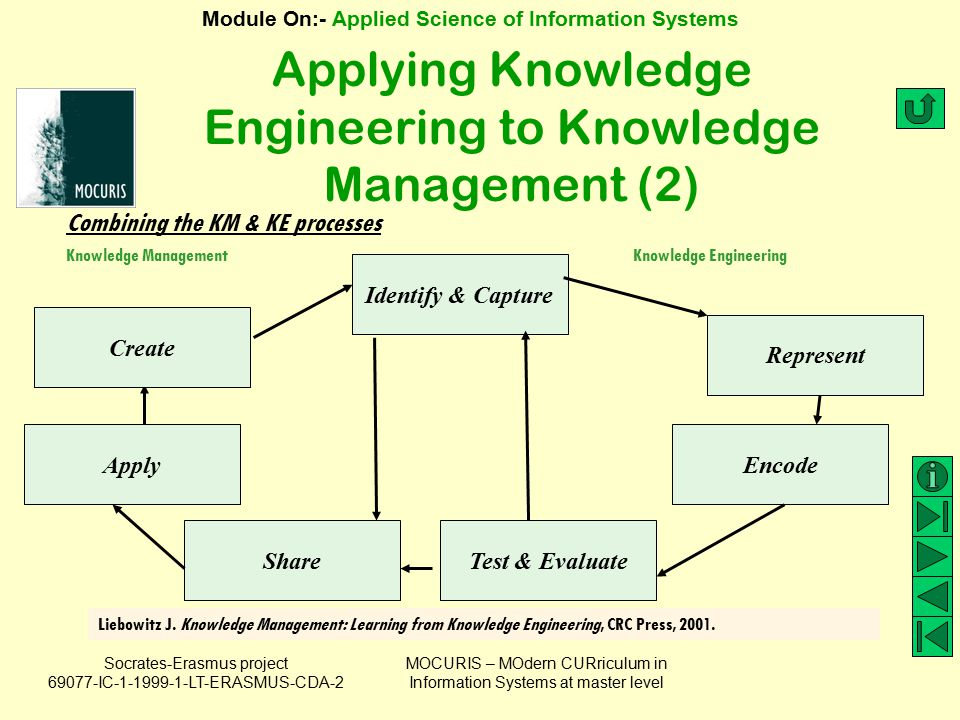 Applying Knowledge Engineering to Knowledge Management (2)