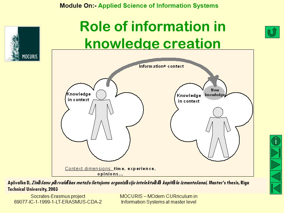 Role of information in knowledge creation