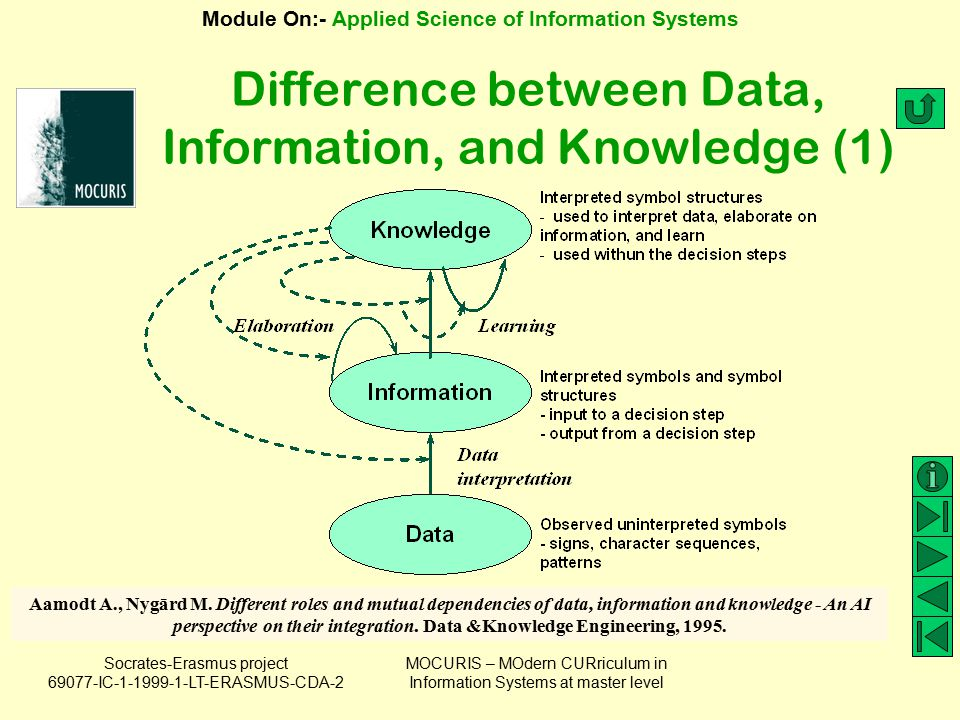 Difference between Data, Information, and Knowledge (1)