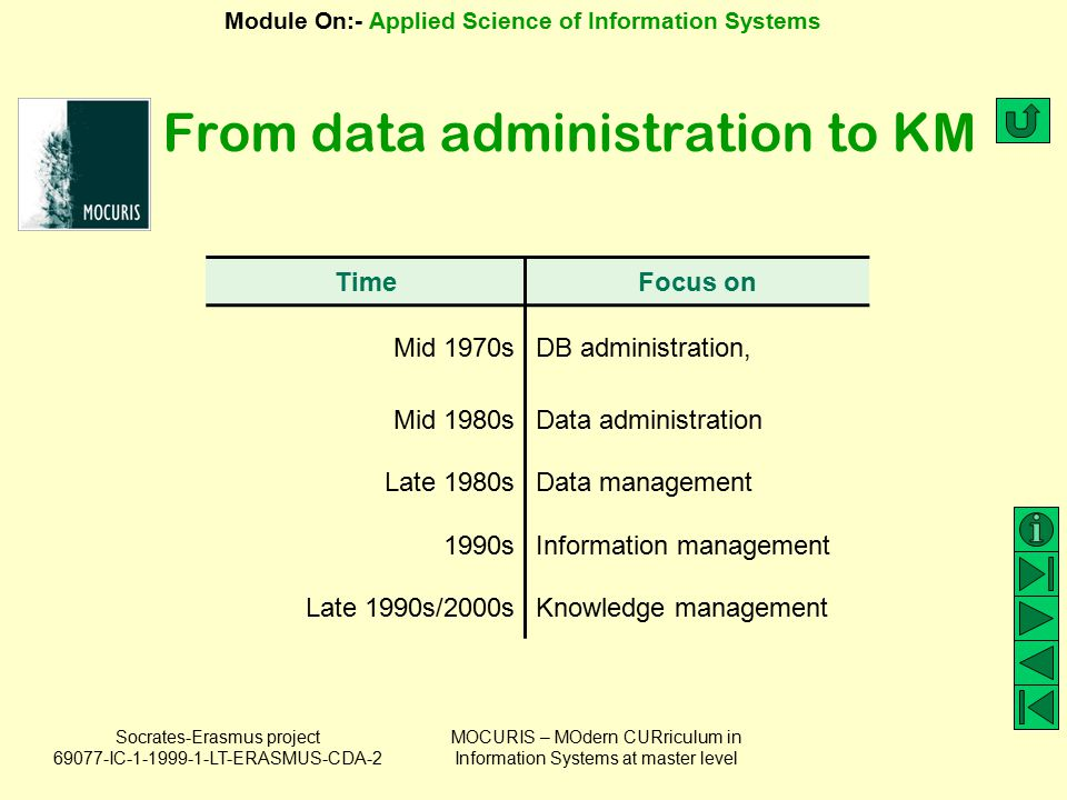 From data administration to KM