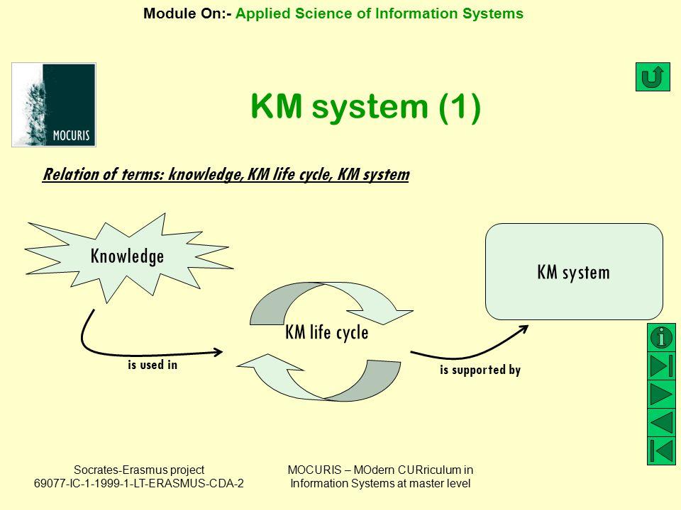 KM system (1) Knowledge KM system KM life cycle