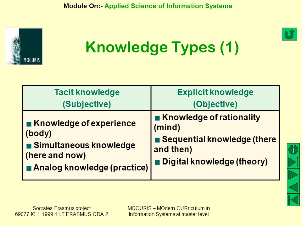 Knowledge Types (1) Tacit knowledge (Subjective) Explicit knowledge
