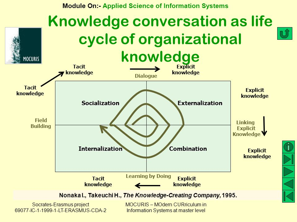 Knowledge conversation as life cycle of organizational knowledge