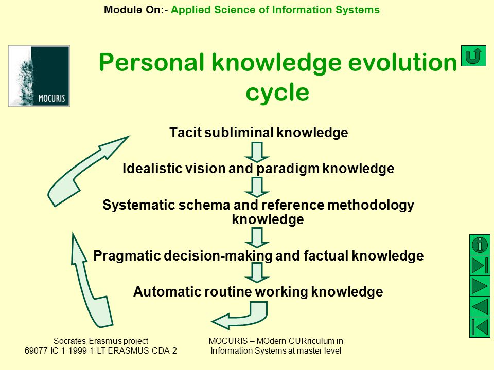 Personal knowledge evolution cycle