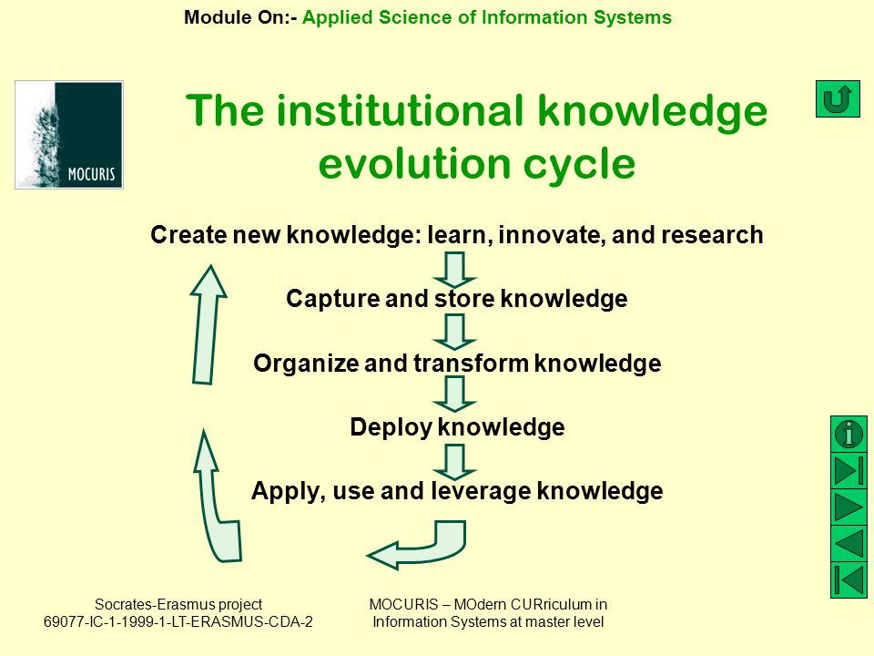 The institutional knowledge evolution cycle