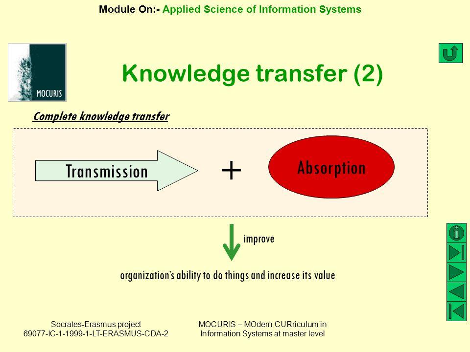 + Knowledge transfer (2) Absorption Transmission