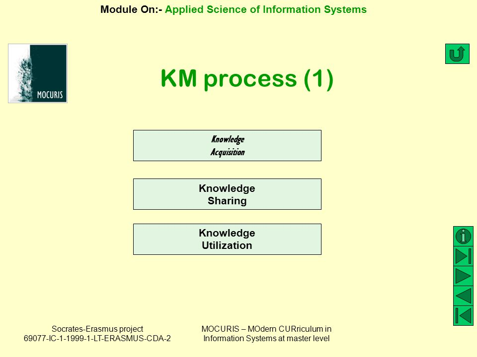 KM process (1) Knowledge Acquisition Knowledge Sharing Knowledge