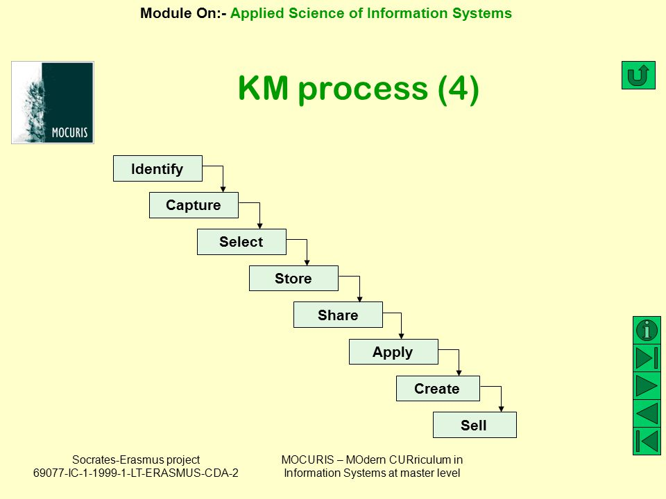 KM process (4) Identify Capture Select Store Share Apply Create Sell