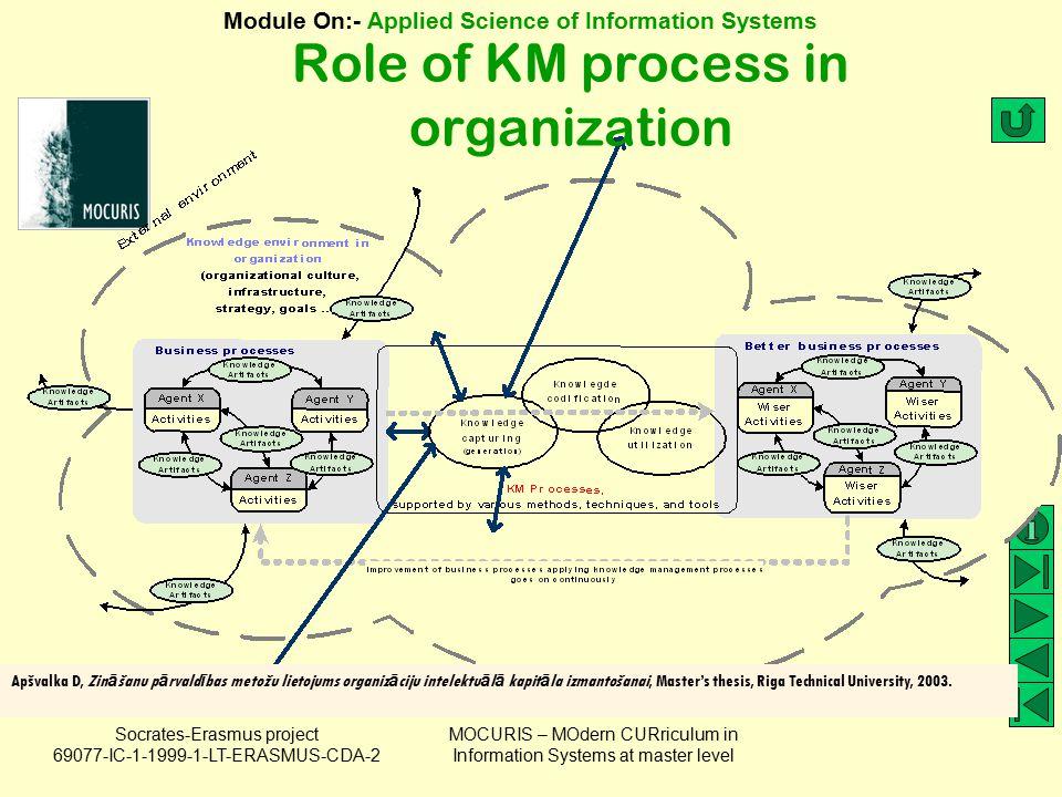 Role of KM process in organization