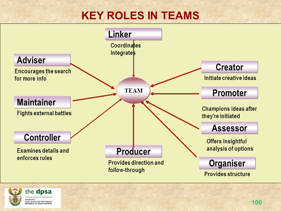 KEY ROLES IN TEAMS Linker Adviser Creator Promoter Maintainer Assessor