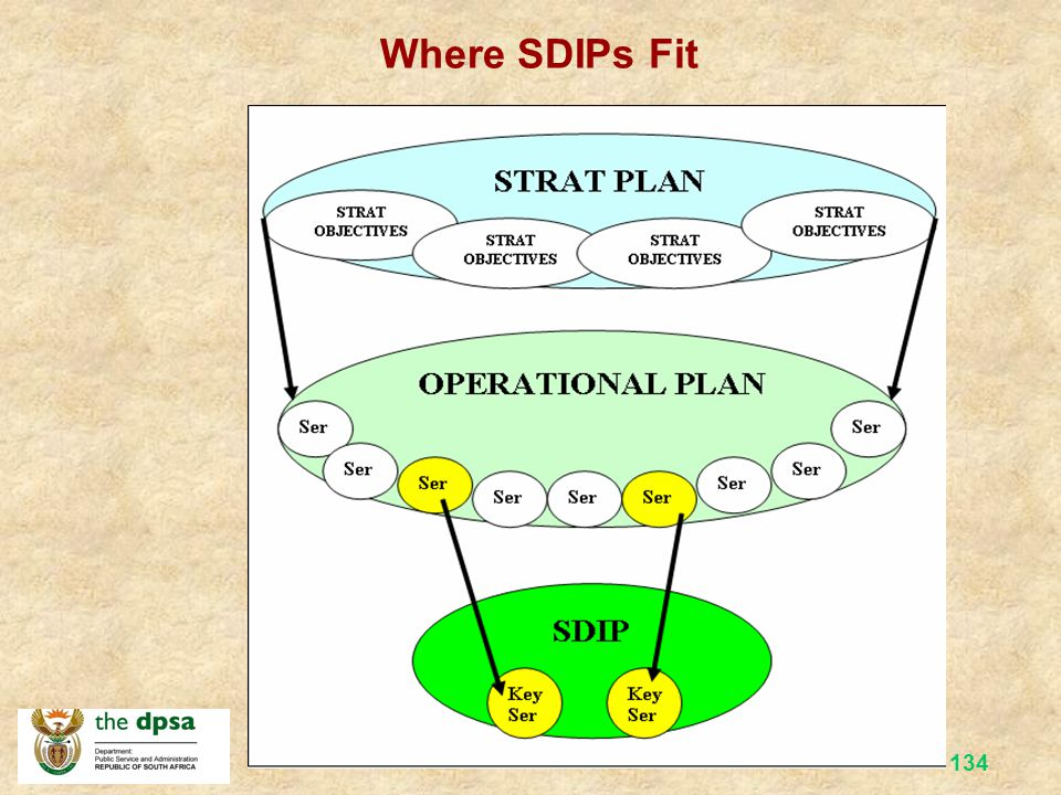 Where SDIPs Fit