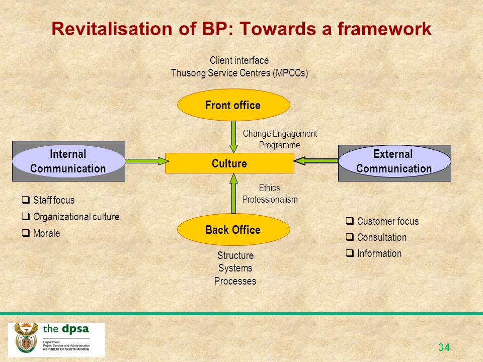 Revitalisation of BP: Towards a framework