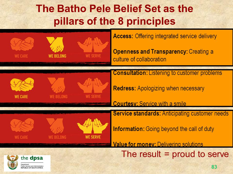 The Batho Pele Belief Set as the pillars of the 8 principles