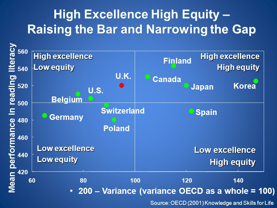 High Excellence High Equity – Raising the Bar and Narrowing the Gap