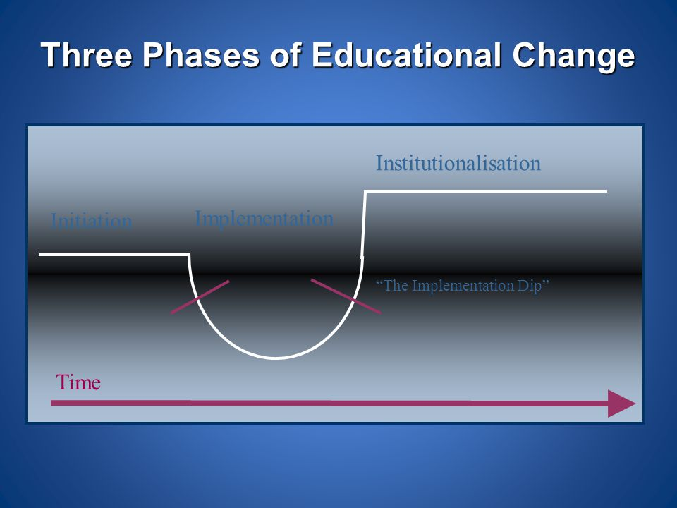 Three Phases of Educational Change
