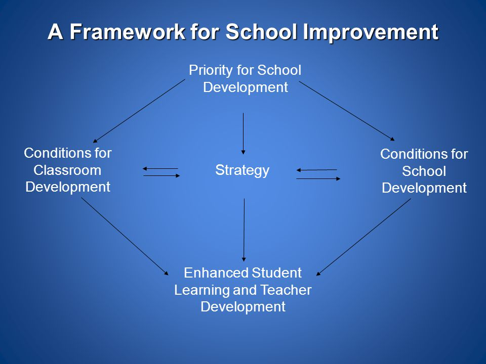 A Framework for School Improvement