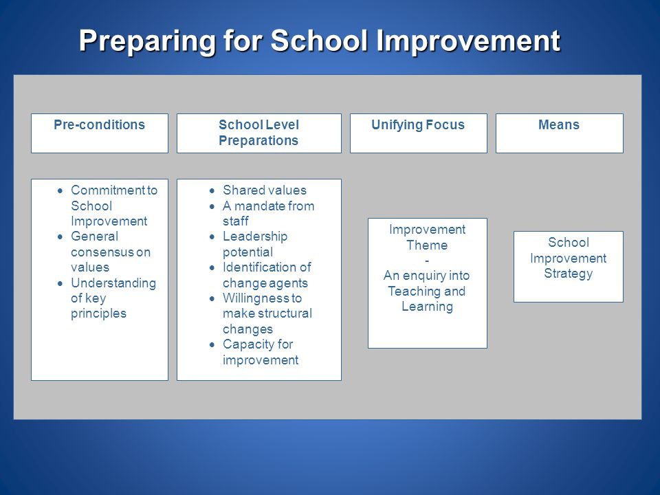 Preparing for School Improvement