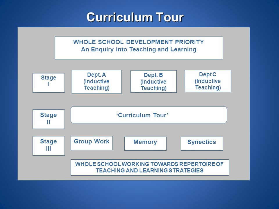 Curriculum Tour WHOLE SCHOOL DEVELOPMENT PRIORITY