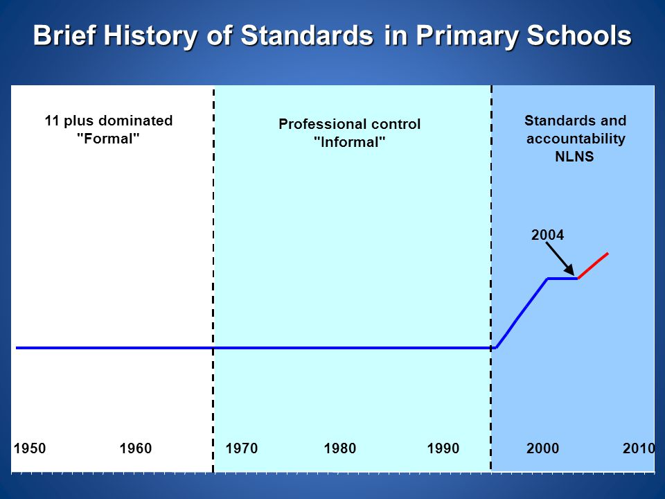 Brief History of Standards in Primary Schools