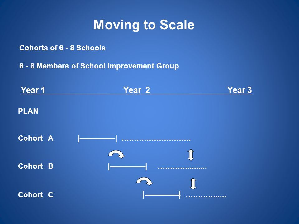Moving to Scale Year 1 Year 2 Year 3 Cohorts of 6 - 8 Schools