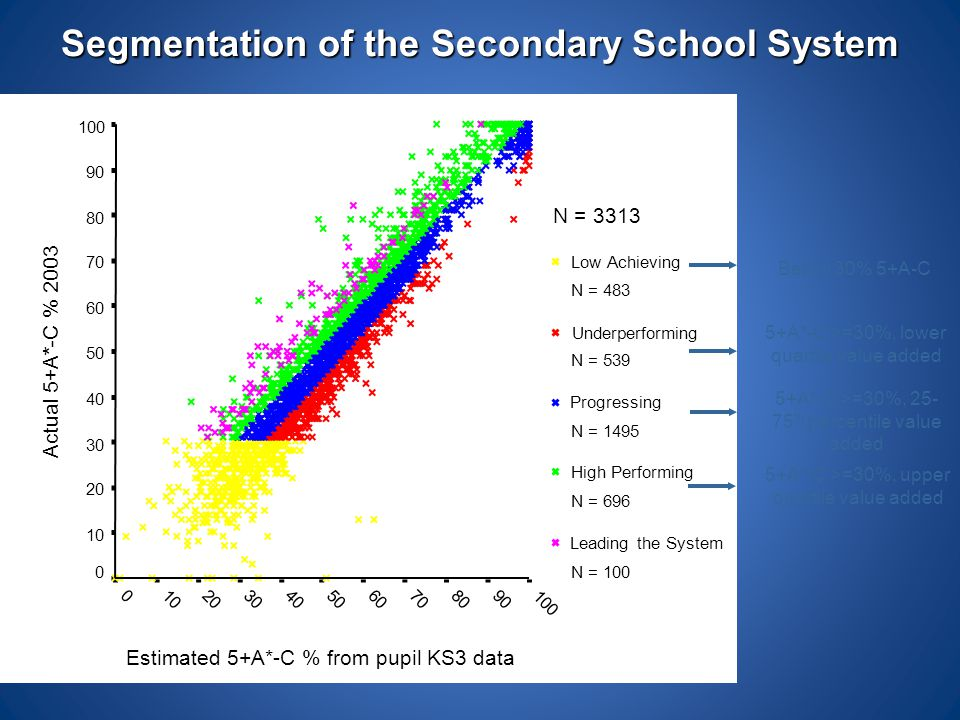 Segmentation of the Secondary School System