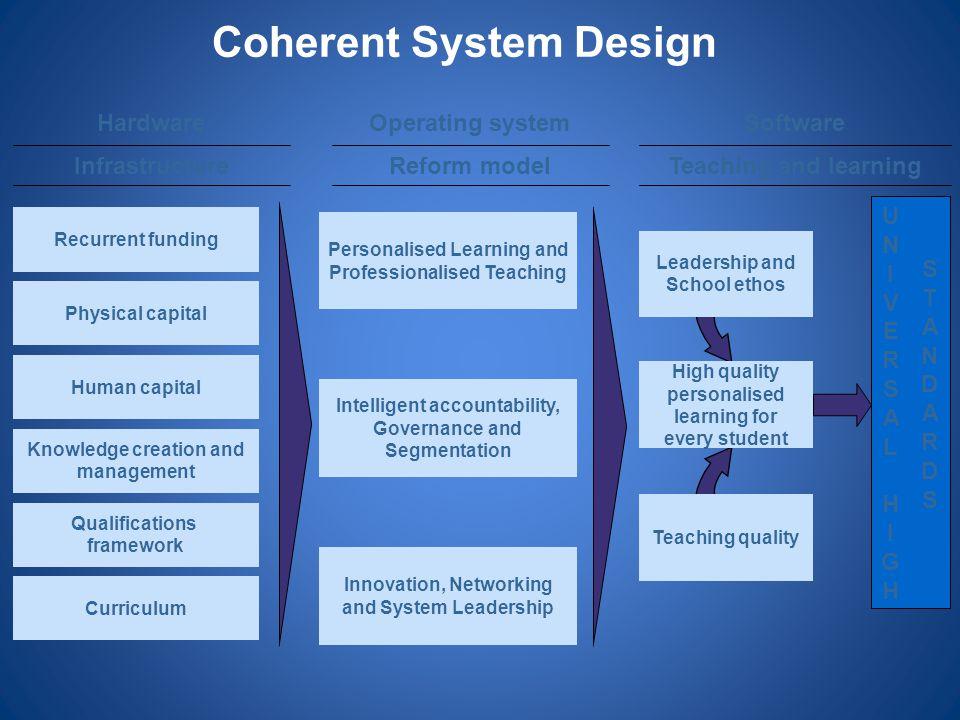 Coherent System Design