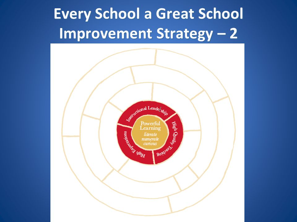 Every School a Great School Improvement Strategy – 2