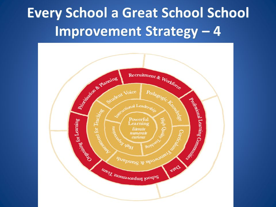 Every School a Great School School Improvement Strategy – 4