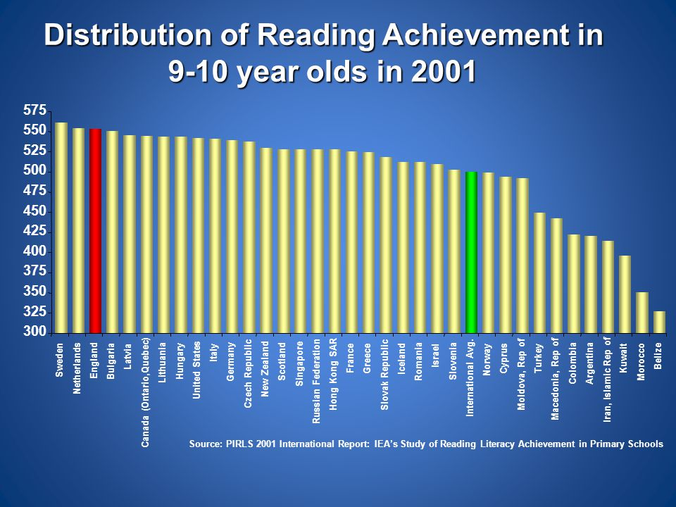 Distribution of Reading Achievement in 9-10 year olds in 2001