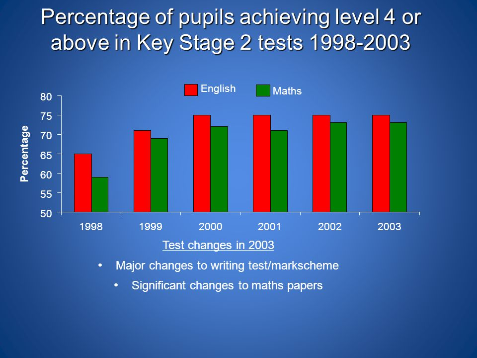 Percentage of pupils achieving level 4 or above in Key Stage 2 tests 1998-2003