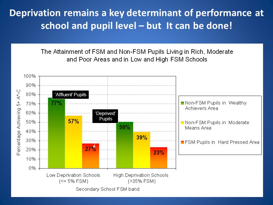Deprivation remains a key determinant of performance at school and pupil level – but It can be done!