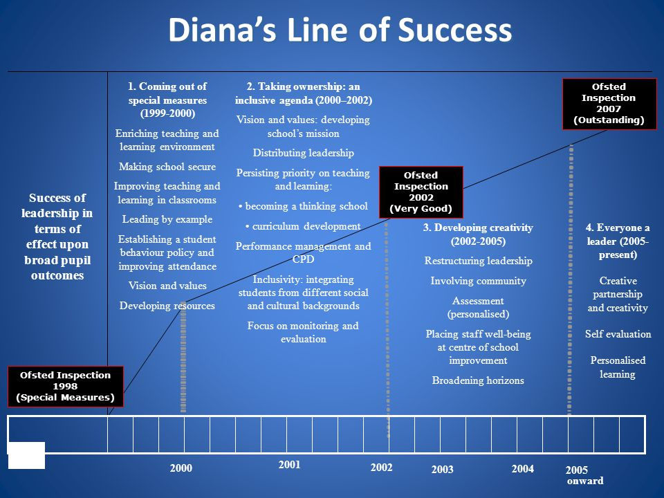 Diana's Line of Success