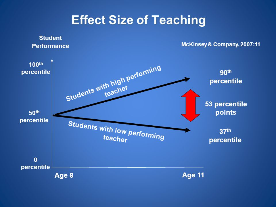 Effect Size of Teaching
