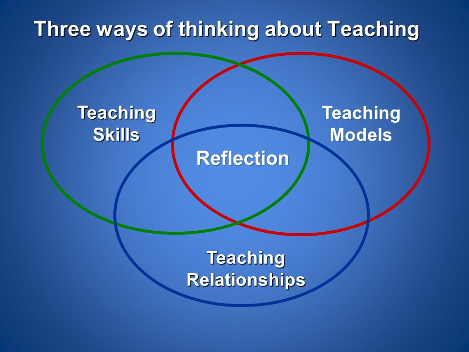 Three ways of thinking about Teaching