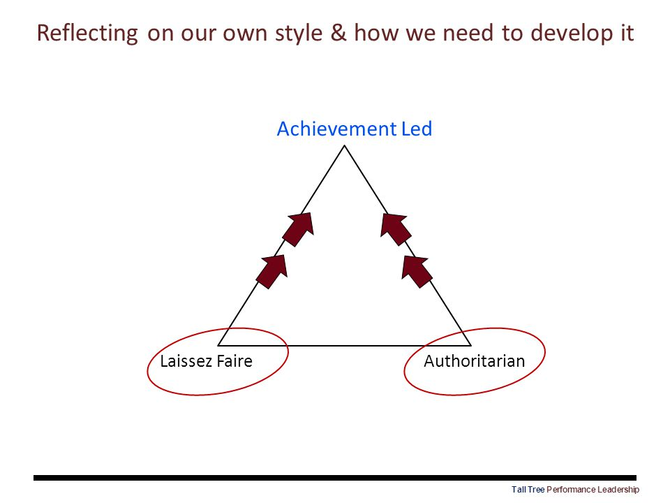 Reflecting on our own style & how we need to develop it