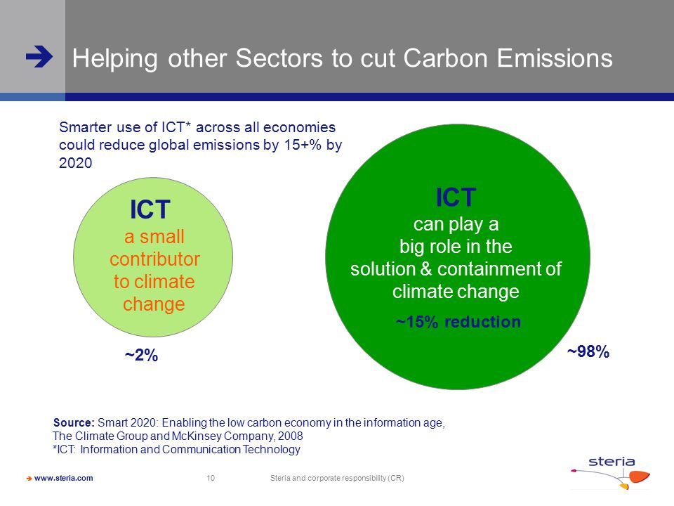 Helping other Sectors to cut Carbon Emissions