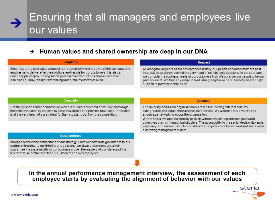 Ensuring that all managers and employees live our values