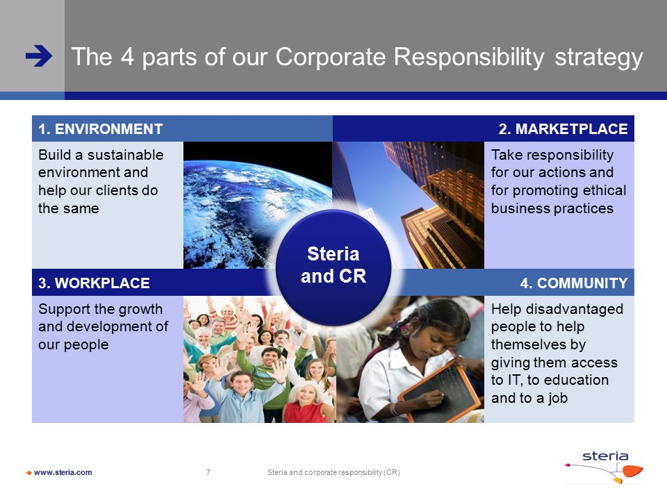 The 4 parts of our Corporate Responsibility strategy