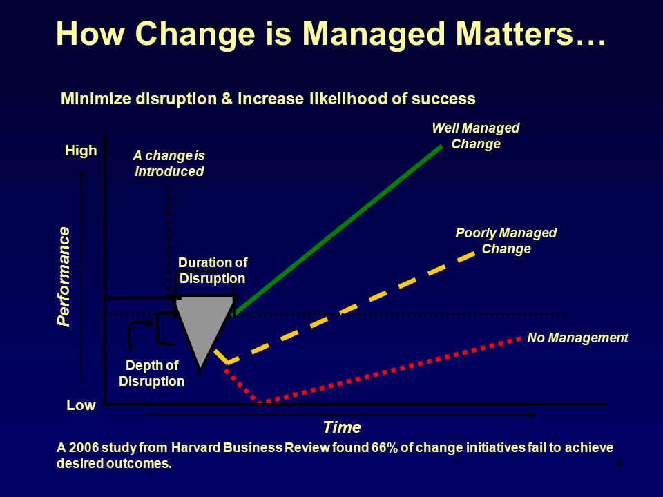 How Change is Managed Matters…