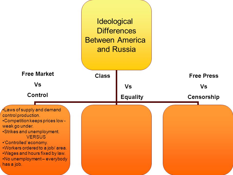 Free Market Vs Control Laws of supply and demand control production.