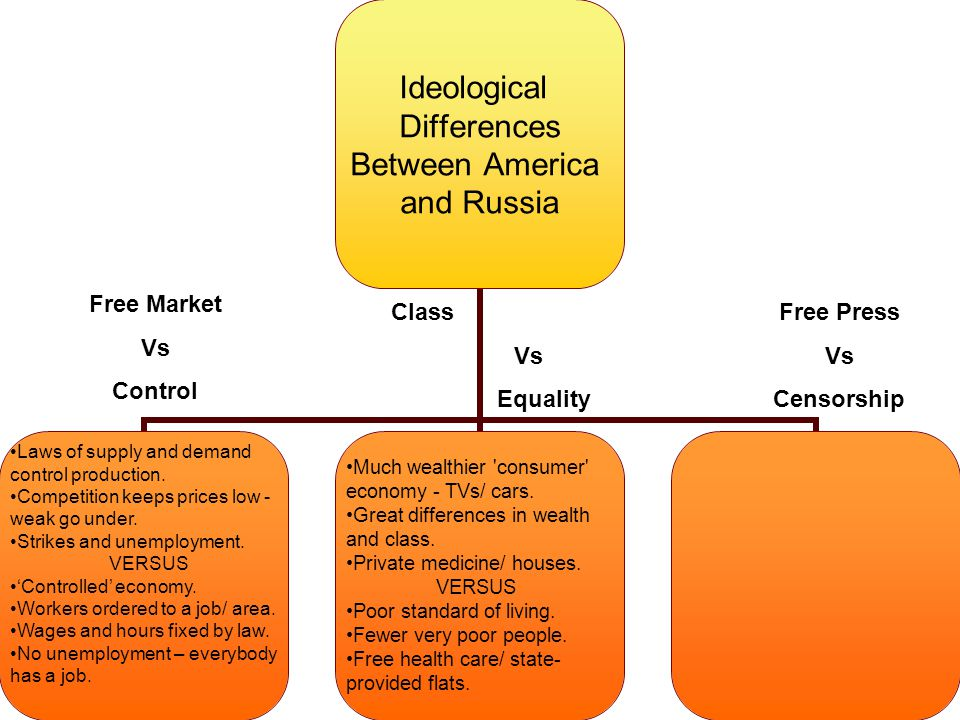 Free Market Vs Control Much wealthier consumer economy - TVs/ cars.