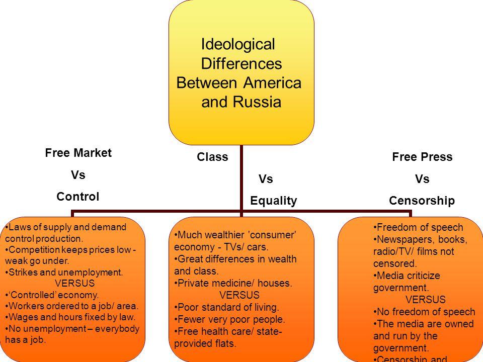 Free Market Vs Control Freedom of speech