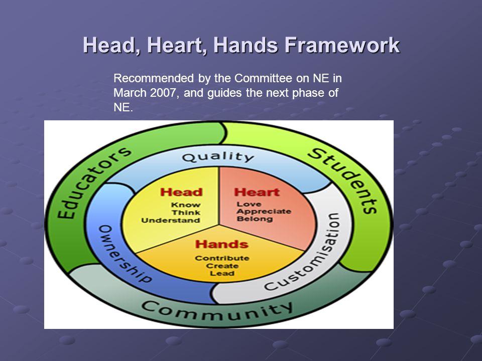 Head, Heart, Hands Framework