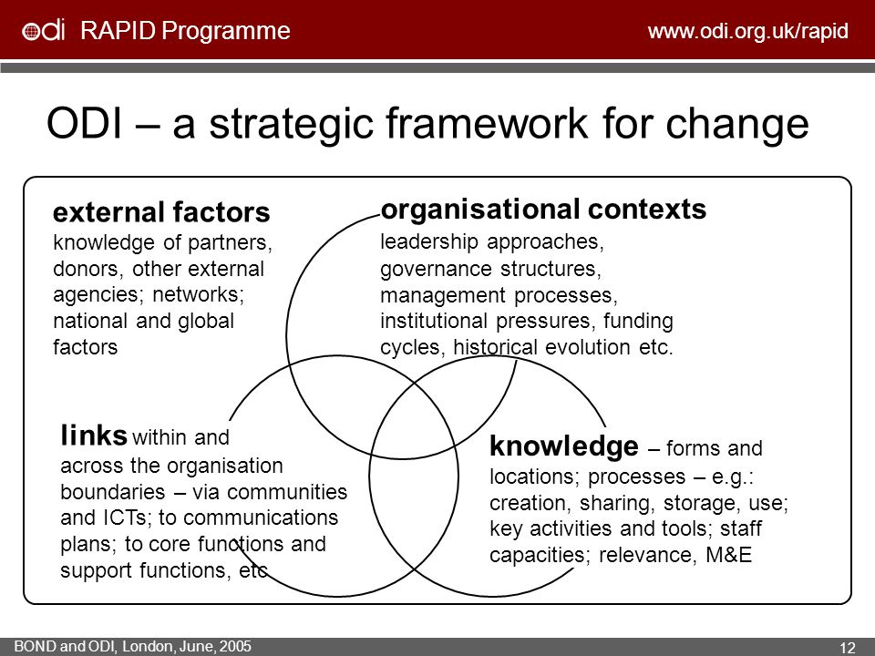 ODI – a strategic framework for change
