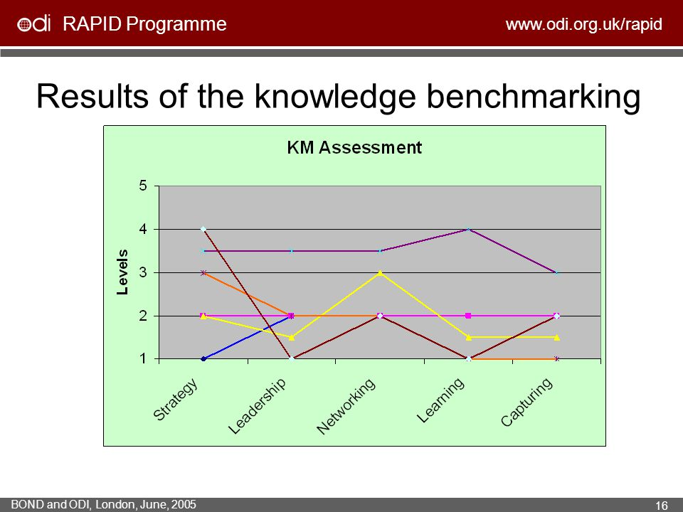 Results of the knowledge benchmarking