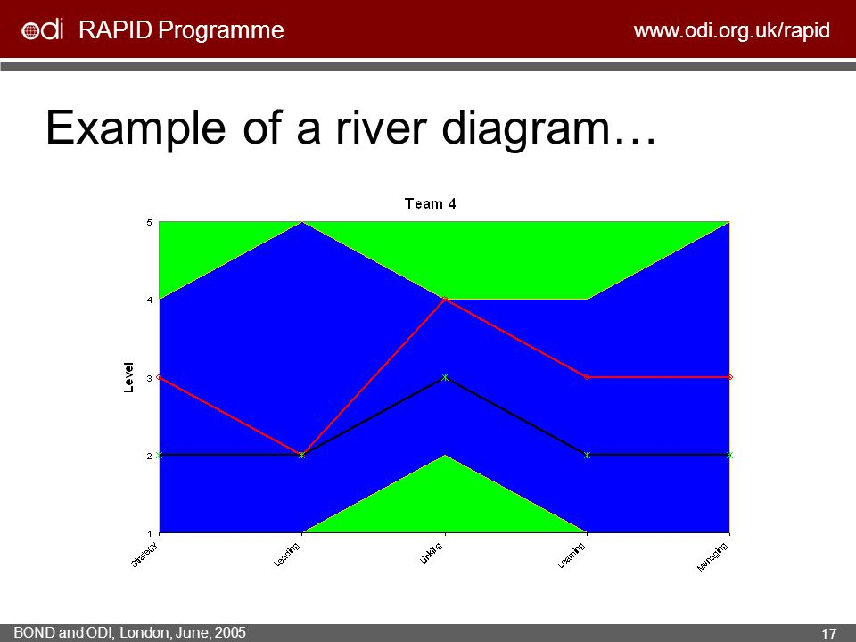 Example of a river diagram…