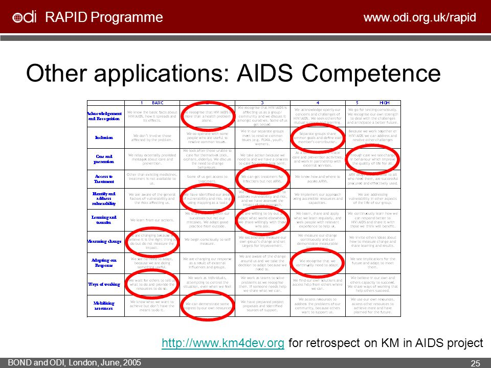 Other applications: AIDS Competence